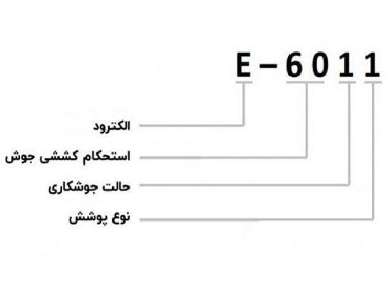 نامگذاری الکترود-قیمت الکترود - الکترود چیست -خرید الکترود-الکترود قیمت - قیمت الکترود (2)